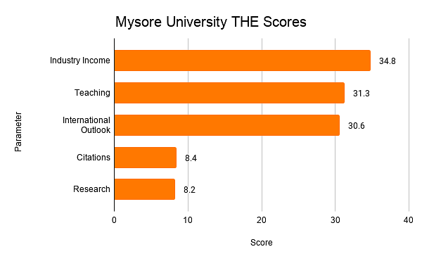 Mysore University THE Scores