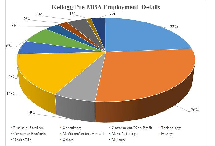 Kellogg Pre-MBA Employement Details
