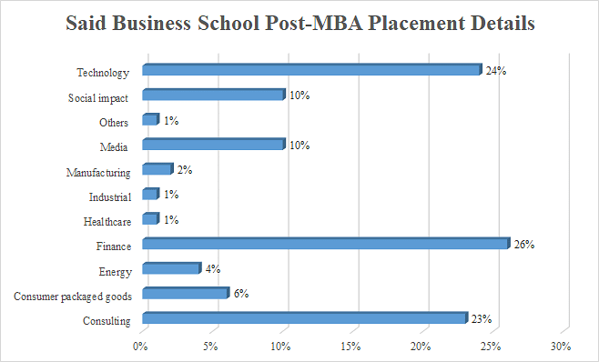 Said Business School Post-MBA Placement Details
