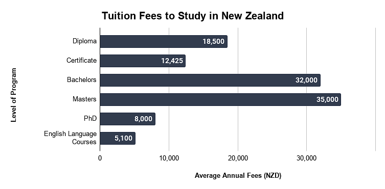 Tuition Fees to Study in New Zealand