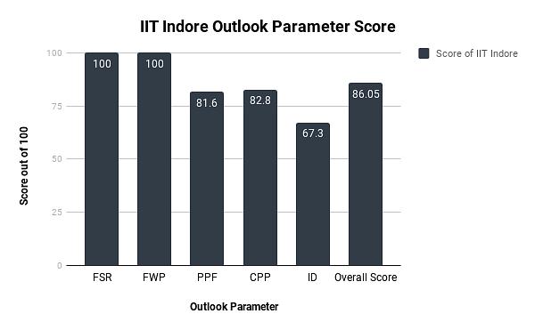 IIT Indore Ranking