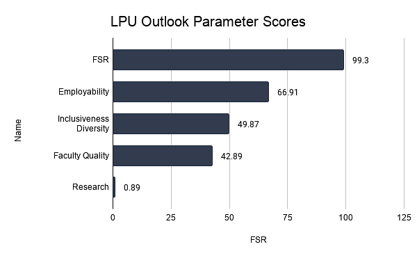 LPU Outlook Parameter Scores