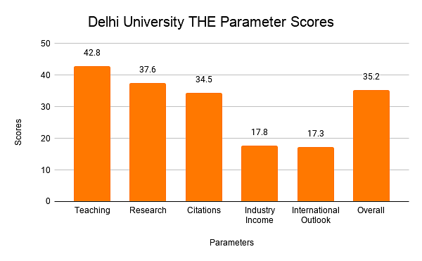 Delhi University THE Parameter Scores