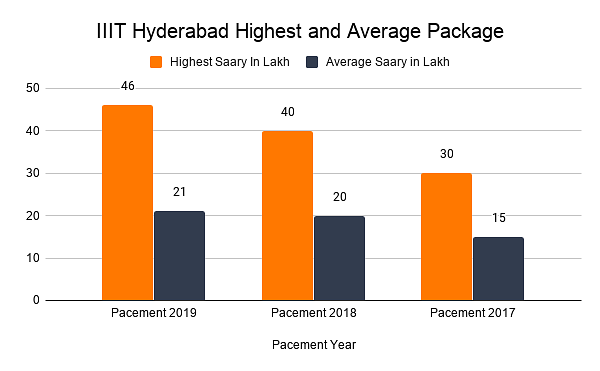 IIIT Hyderabad Highest and Average Package