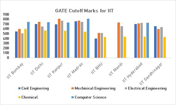 GATE Cutoff marks, GATE 2017 Cutoff, GATE Cut Off, GATE Cut Off 2018, GATE 2018 Cut off