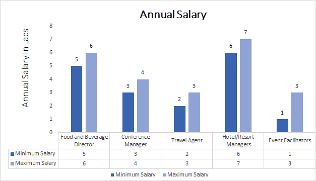 MBA in Tourism and Hotel Management Annual Salary