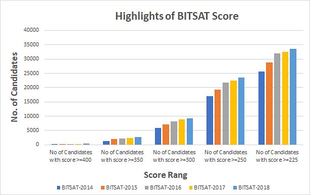 Highlights of BITSAT Score  (2014-2018)