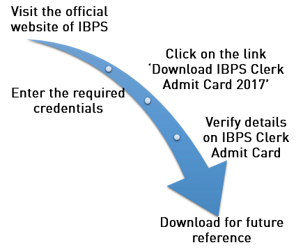 ibps clerk prelims admit card 2017