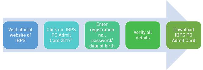 IBPS PO 2019 Admit Card