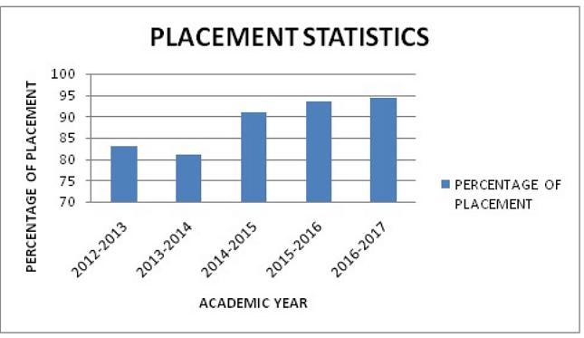 Kalasalingam University Placements