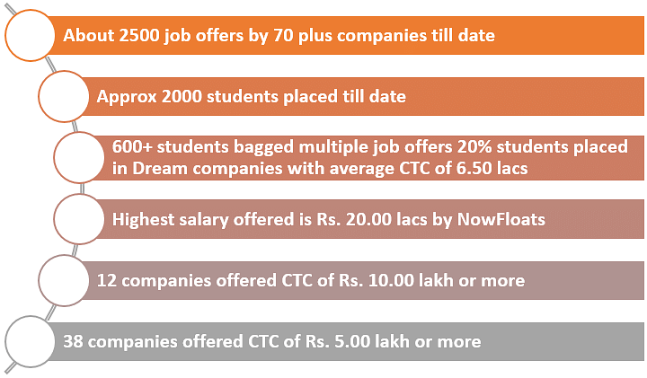 KIIT Placements Highlights