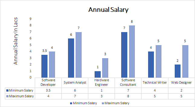 salary graph for MCA