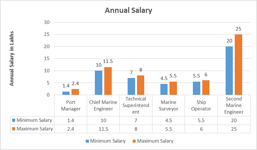 B Tech Naval Architecture And Ship Building Salary Graph