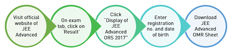 how to download jee advanced omr sheet?