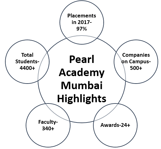 Pearl Academy Highlights