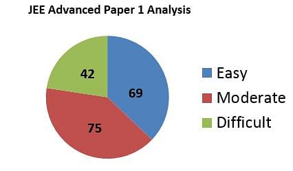 JEE Advanced 2016 Paper Analysis