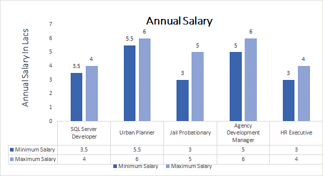 Ph.D. Human Development Salary Trends