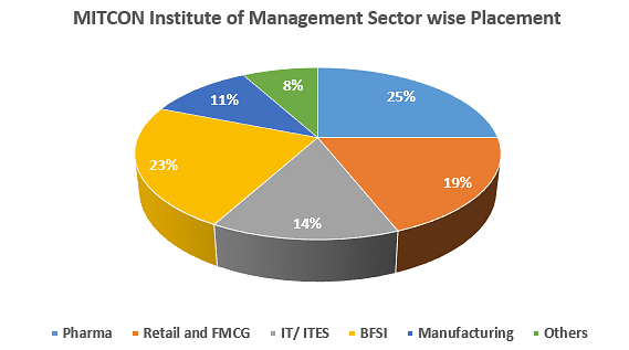 MITCON Institute of Management Placement Graph