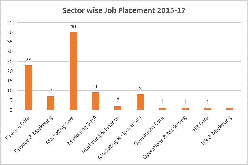 Kirloskar Institute of Advanced Management Studies Placement graph