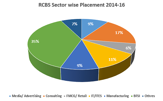 Rajagiri Centre for Business Studies Placement Graph