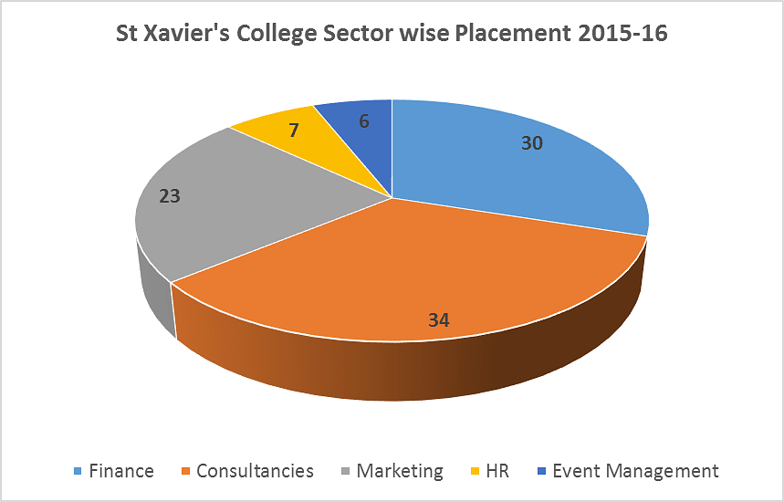 St Xavier's College Mumbai Placement