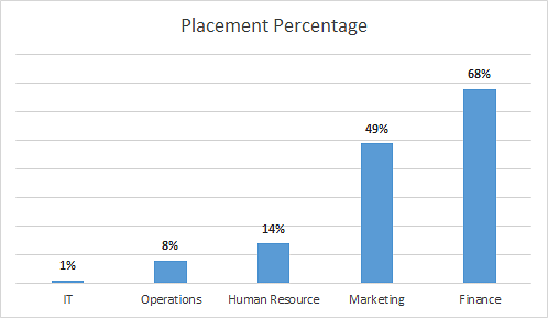 Placement Percentage