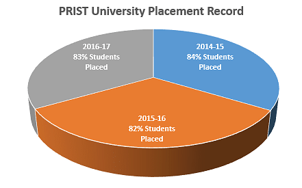 Prist University Placement Record