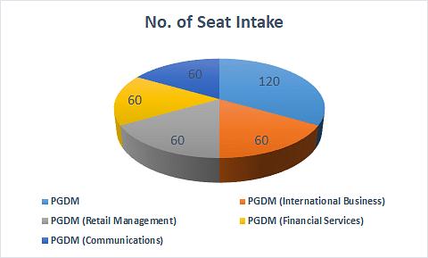 Seat Intake