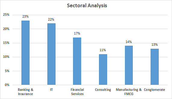 Sectoral Analysis